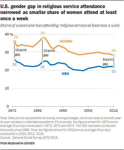 U.S. gender gap in religious service attendance narrowed as smaller share of women attend at least once a week