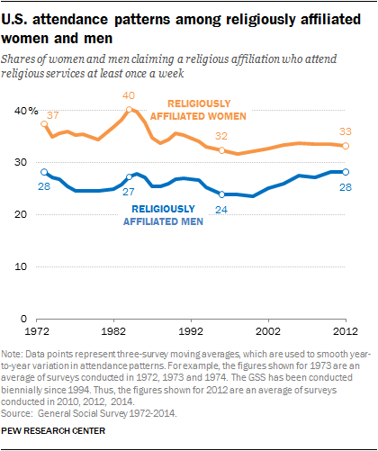 U.S. attendance patterns among religiously affiliated women and men
