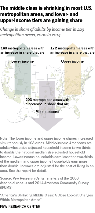 The middle class is shrinking in most U.S. metropolitan areas