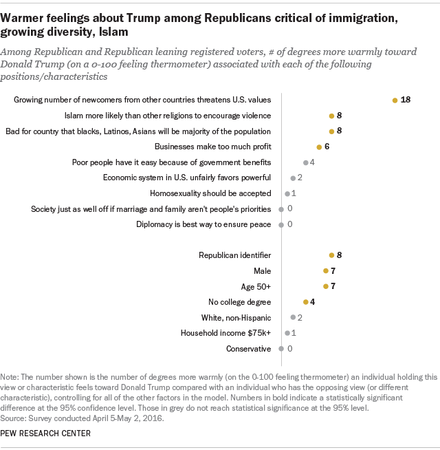 Warmer feelings about Trump among Republicans critical of immigration, growing diversity, Islam