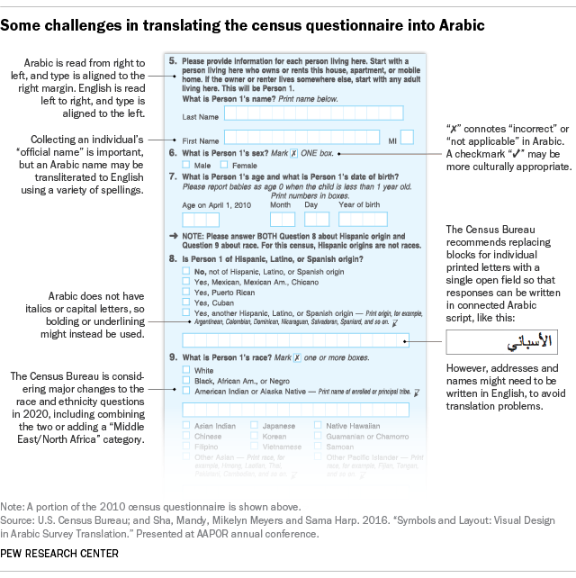 Some challenges in translating the census questionnaire into Arabic