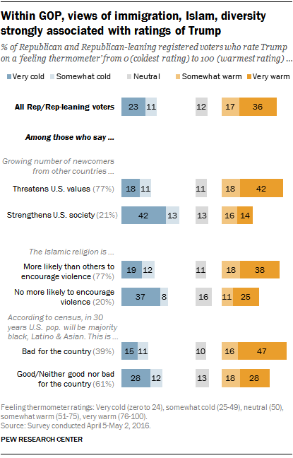 Within GOP, views of immigration, Islam, diversity strongly associated with ratings of Trump