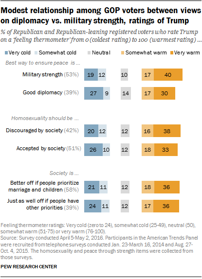 Modest relationship among GOP voters between views on diplomacy vs. military strength, ratings of Trump