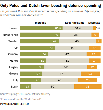 Only Poles and Dutch favor boosting defense spending