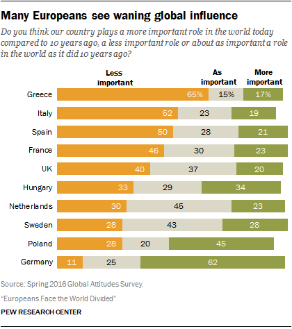 Many Europeans see waning global influence