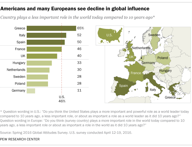 Americans and many Europeans see decline in global influence