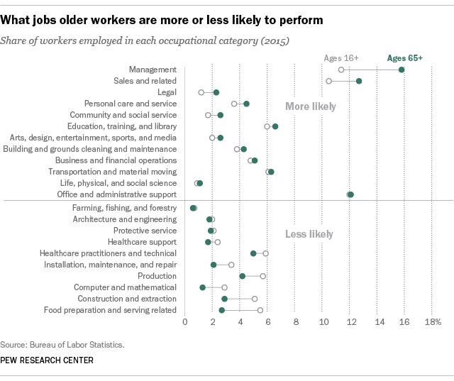 What jobs older U.S. workers are more or less likely to perform