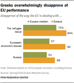 Greeks overwhelmingly disapprove of EU performance
