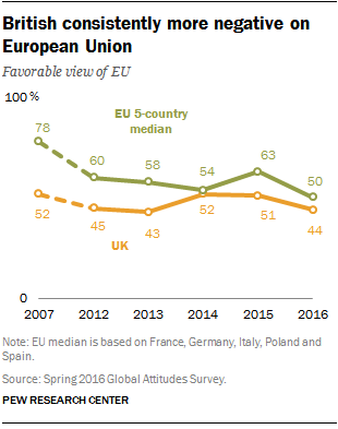 British consistently more negative on European Union