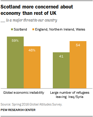Scotland more concerned about economy than rest of UK