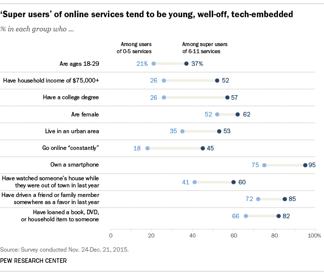 'Super users' of online services tend to be young, well-off, tech-embedded