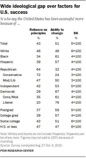 Wide ideological gap over factors for U.S. success