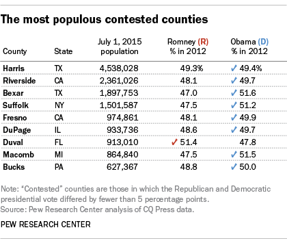 The most populous contested counties