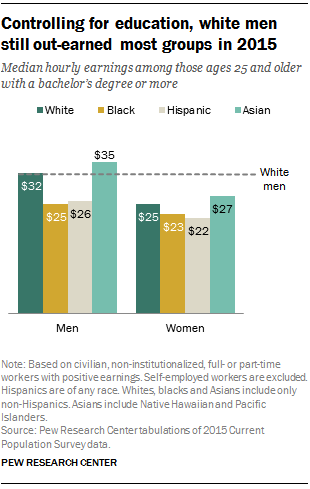 Controlling for education, white men still out-earned most groups in 2015