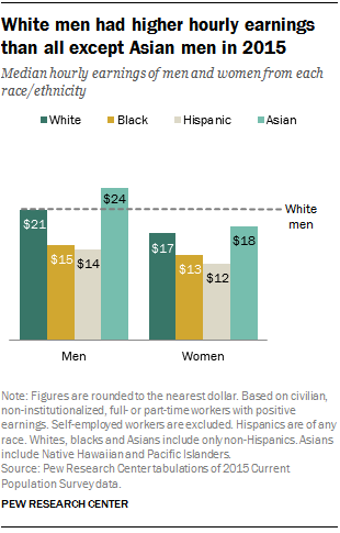 White men had higher hourly earnings than all except Asian men in 2015
