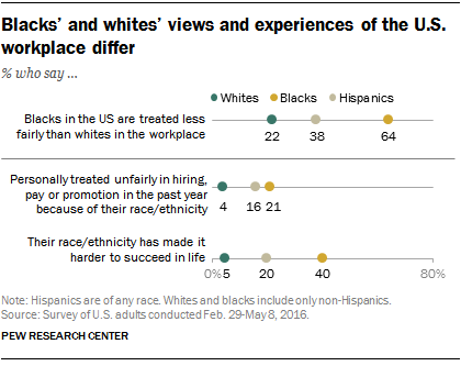 Blacks' and whites' views and experiences of the U.S. workplace differ