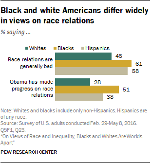 Black and white Americans differ widely in views on race relations