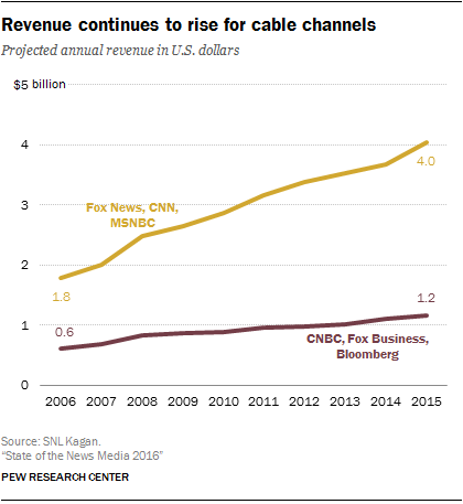 Revenue continues to rise for cable channels