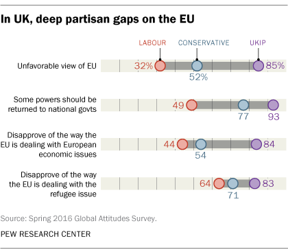 In UK, deep partisan gaps on the EU