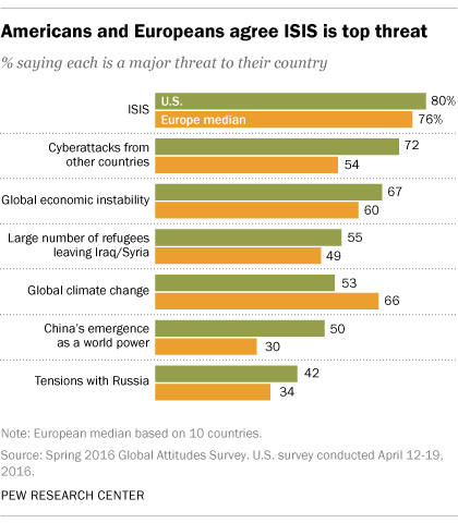 Americans and Europeans agree ISIS is top threat