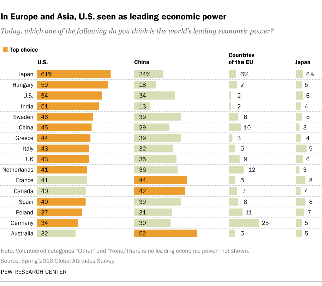 In Europe and Asia, U.S. seen as leading economic power