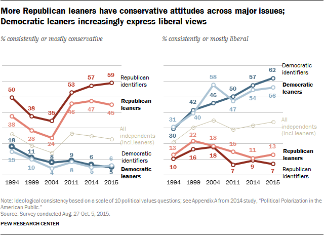 More Republican leaners have conservative attitudes across major issues; Democratic leaners increasingly express liberal views