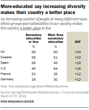 More-educated say increasing diversity makes their country a better place