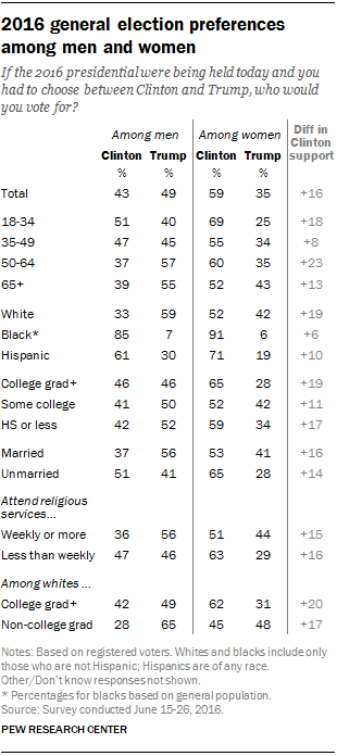 The gender gap in presidential voting: A closer look | Pew