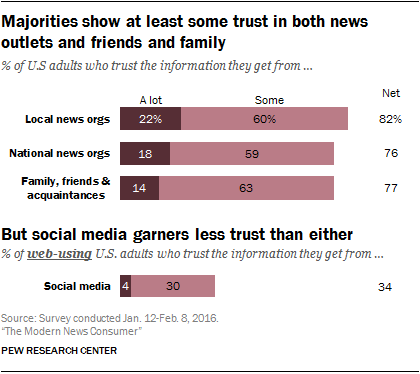 Majorities show at least some trust in both news outlets and friends and family