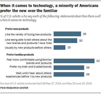 When it comes to technology, a minority of Americans prefer the new over the familiar