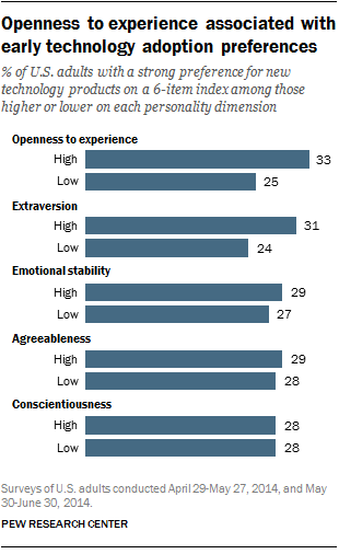 Openness to experience associated with early technology adoption preferences