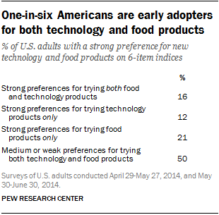 One-in-six Americans are early adopters for both technology and food products