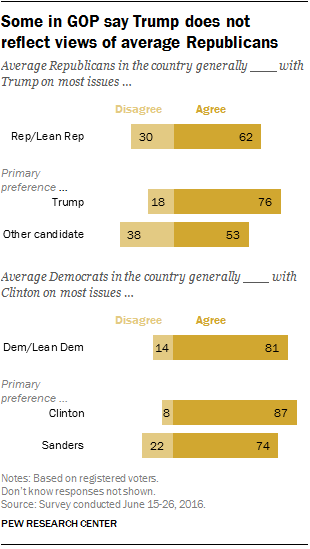 Some in GOP say Trump does not reflect views of average Republicans