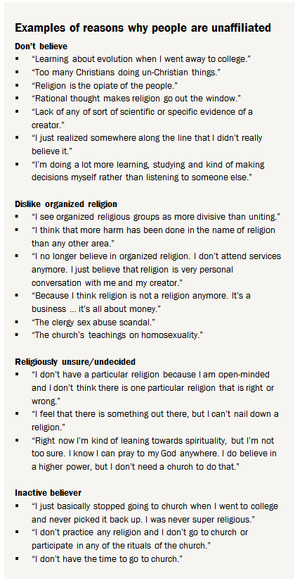 85c33f23ab6a This includes people who say they are religious in some way despite being  unaffiliated (e.g.