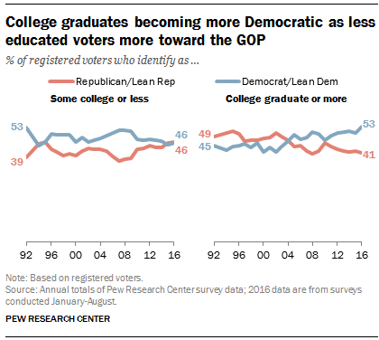 College graduates becoming more Democratic as less educated voters more toward the GOP