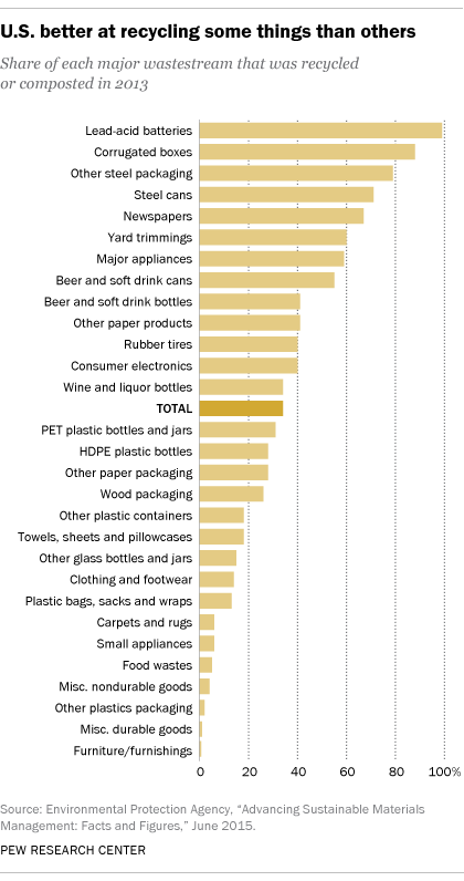Recycling perceptions, realities vary widely in U S    Pew