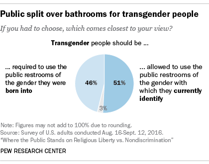 Transgender people and religion