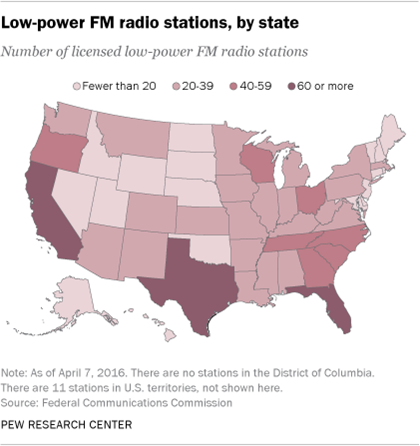Number of U S  low-power FM radio stations has nearly