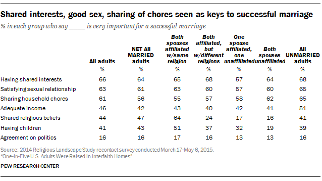 Shared religious beliefs in marriage important to some, but not all