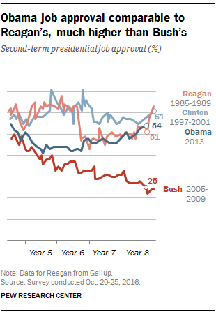 Despite rise, views of Obama most polarized in recent