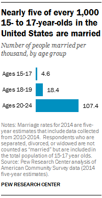 Research in teens getting married
