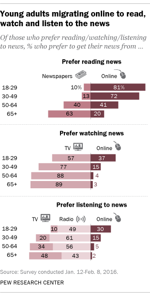 Young adults migrating online to read, watch and listen to the news