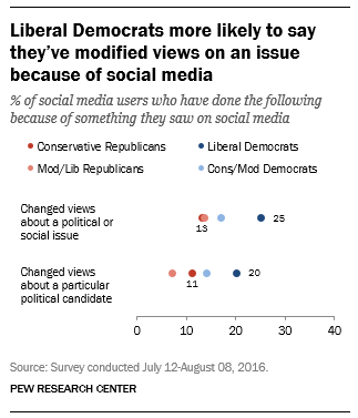 Liberal Democrats more likely to say they've modified views on an issue because of social media