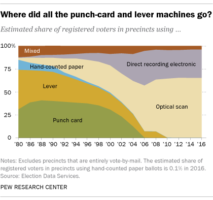 Most U S Voters Use Electronic Or Optical Scan Ballots Pew Research Center