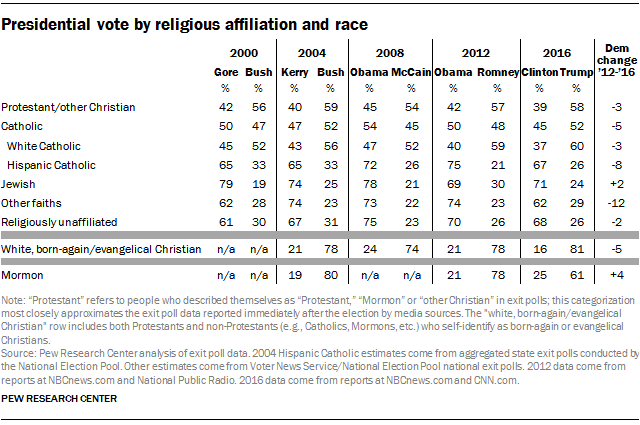 FT_16.11.09_Relig_ExitPoll_ReligRace.png