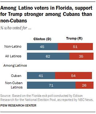FT_16.11.15_CubanVoters.png
