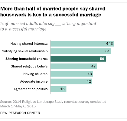 Click Here to See Study: More than half of married people say shared housework is key to a successful marriage