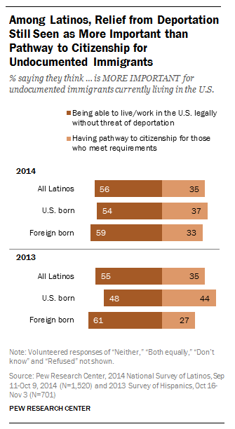Among Latinos, relief from deportation still seen as more important than pathway to citizenship for undocumented immigrants.