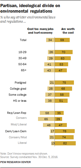 Most Americans favor stricter environmental laws and