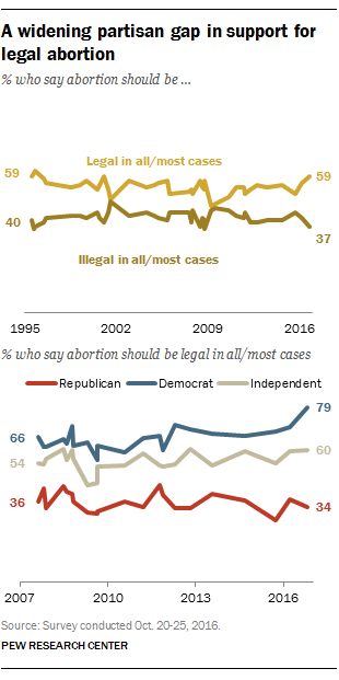 Many Americans Oppose Overturning Roe V Wade Pew Research Center